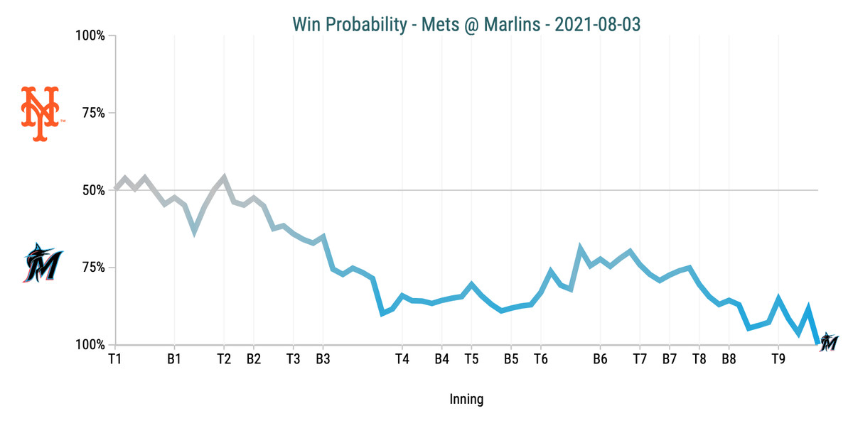 Win Probability Chart - Mets @ Marlins
