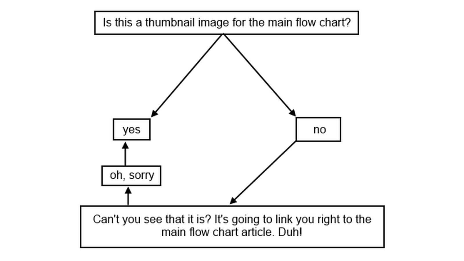 Whos your tiger flow chart 2014 edition bless you boys nvjuhfo Images