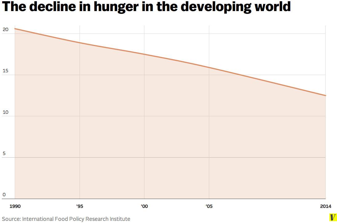 decline of hunger