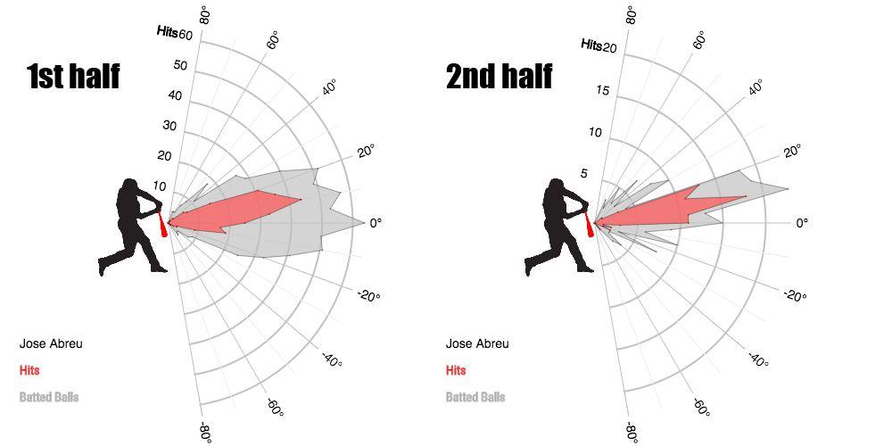 Jose Abreu exit velocity