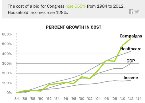Campaign spending growth