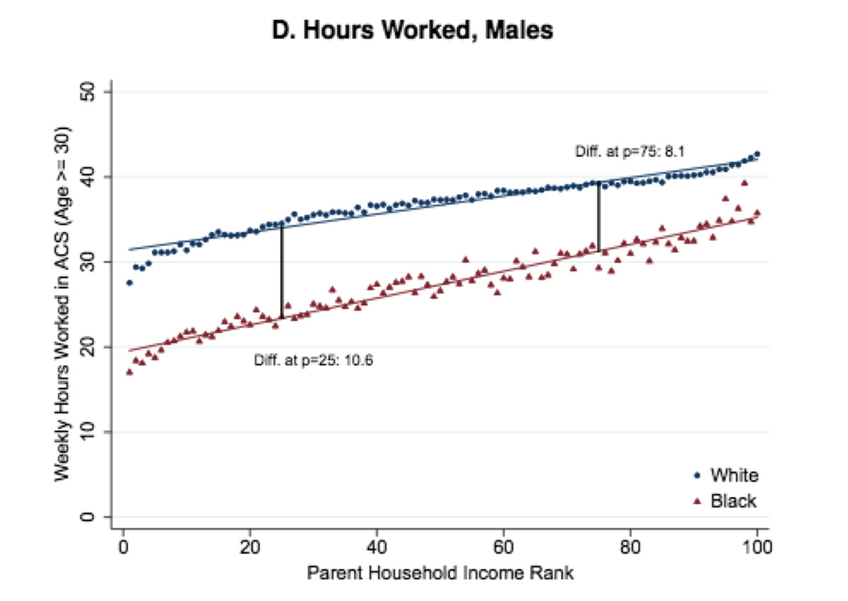 Hours worked by black and white men, by parents' income