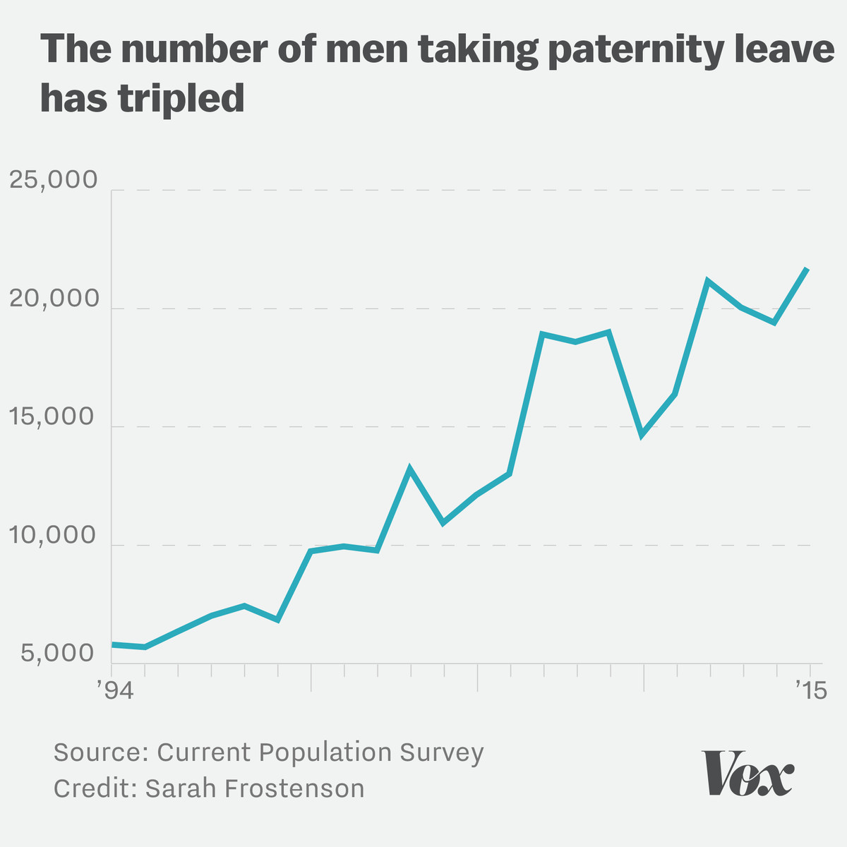 Chart showing the number of men who have taken paternity leave in the last 20 years has tripled