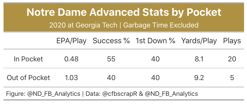 Notre Dame Football Advanced Stats Recap Georgia Tech Yellow Jackets One Foot Down