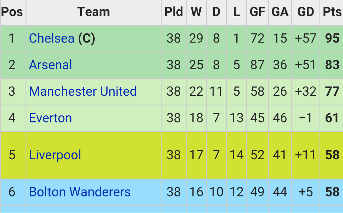 04/05 table