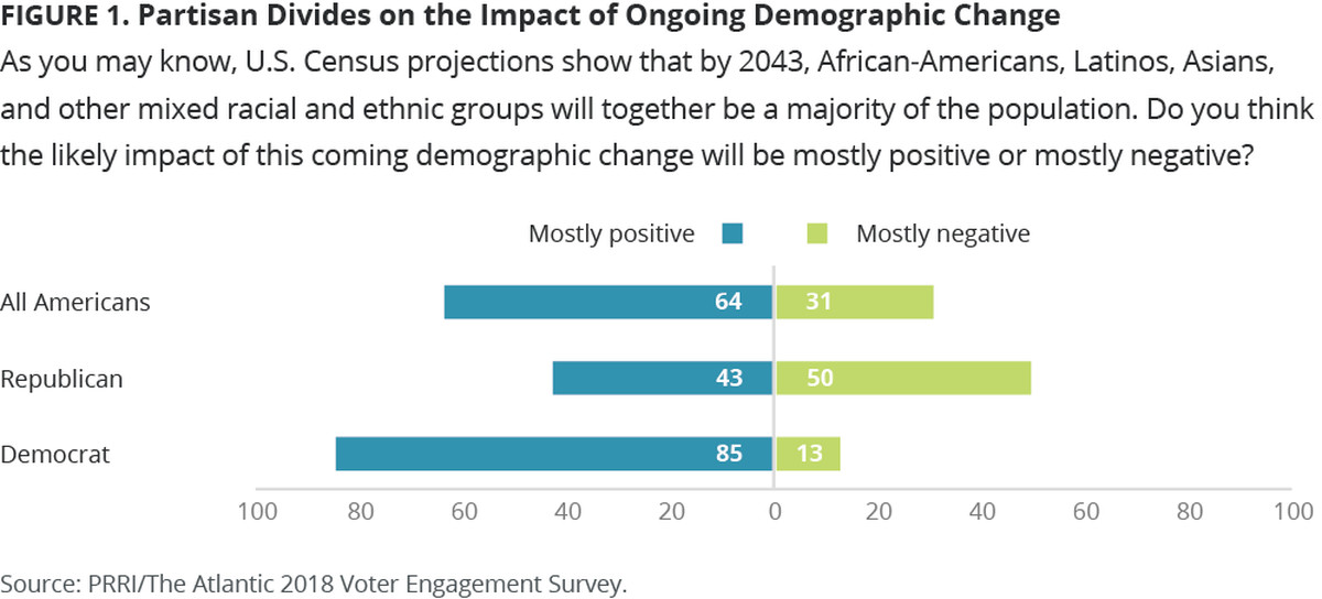 A survey shows half of Republicans see mostly negative results from increased racial diversity.