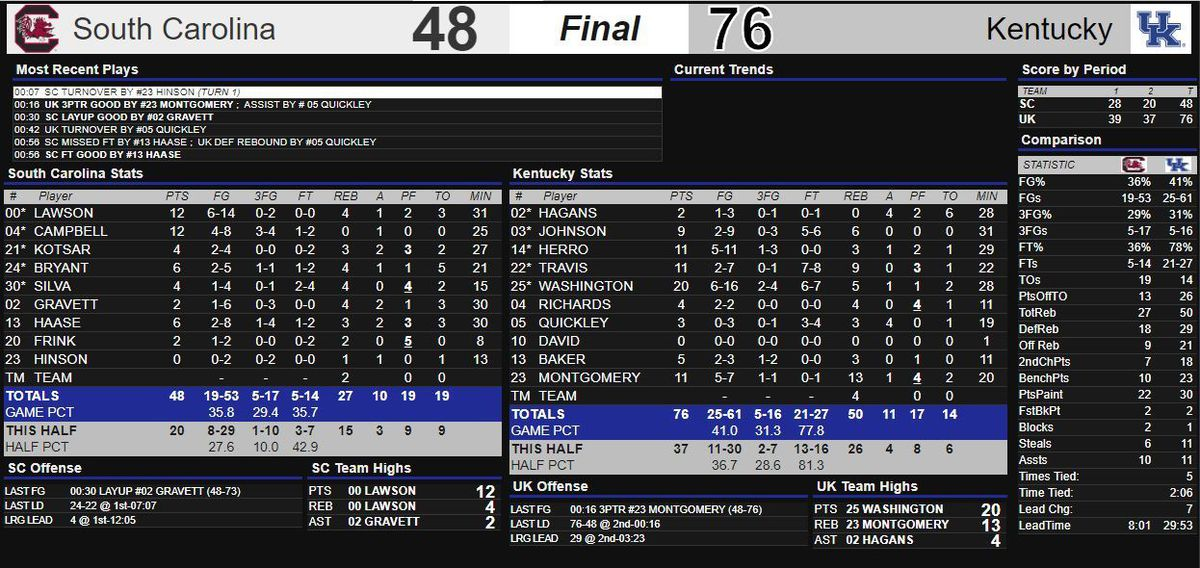 Kentucky Basketball Highlights And Box Score From Historic: Kentucky Wildcats Highlights, Box Score And Game MVP From