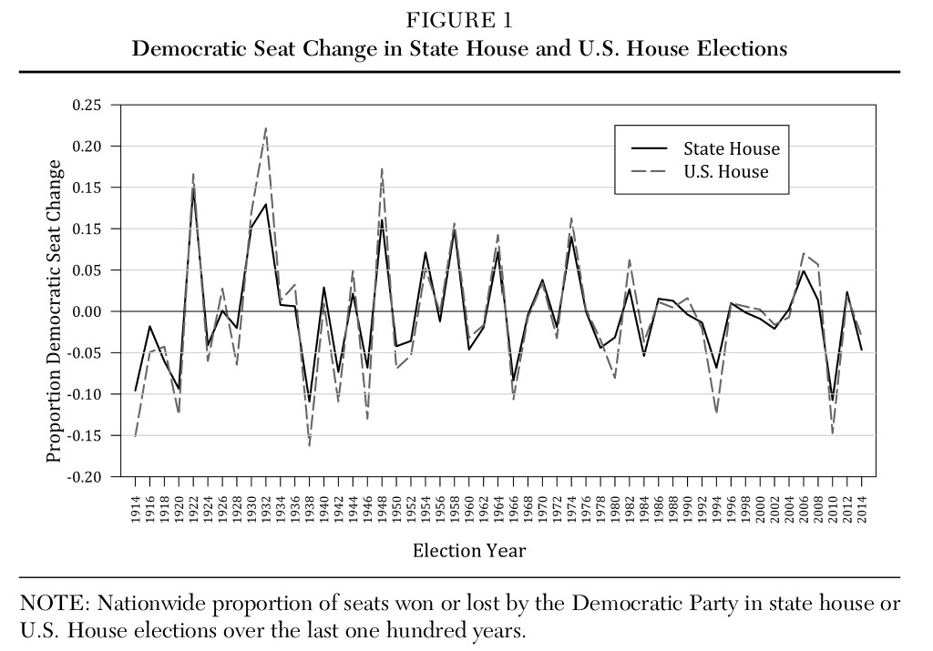 State House v. US House elections