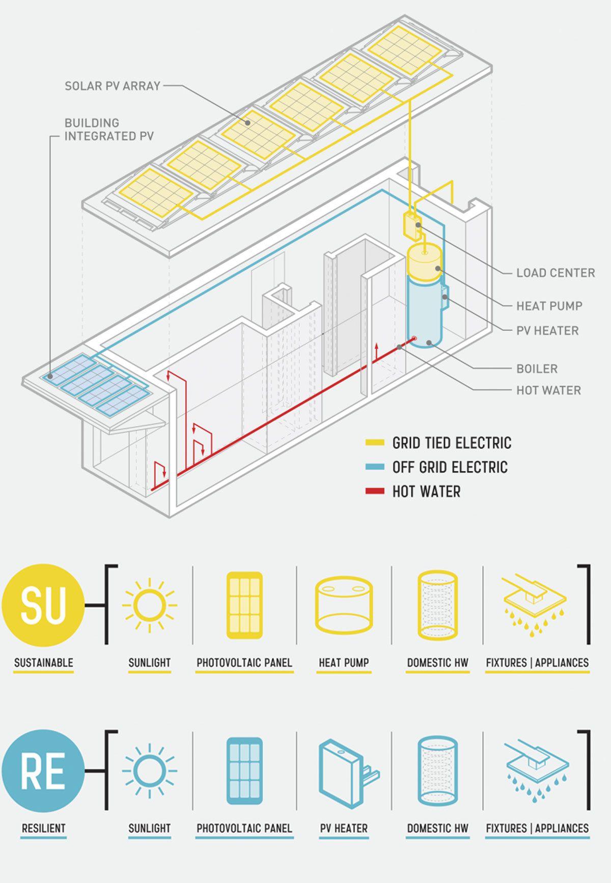 surehouse hybrid solar system