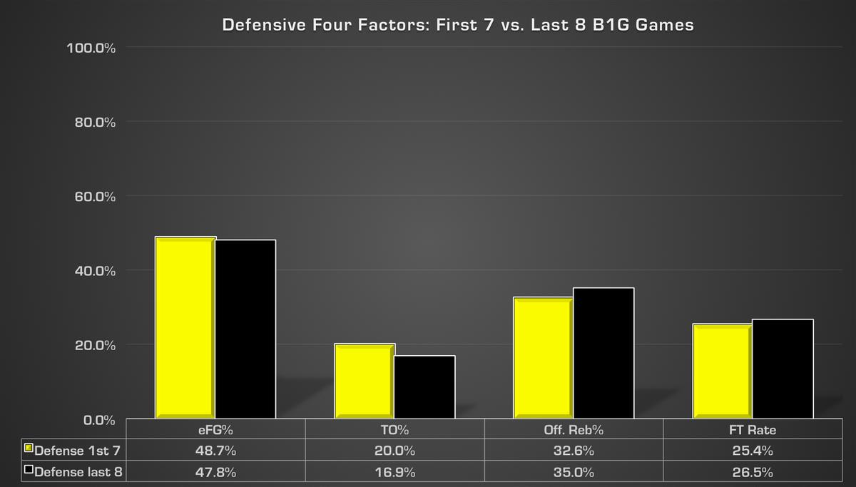 defense 4 factors