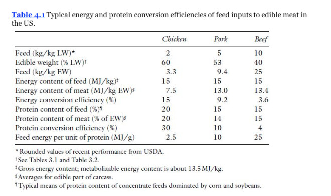 Table of typical energy and protein conversion efficiencies of feed inputs to edible meat in the US