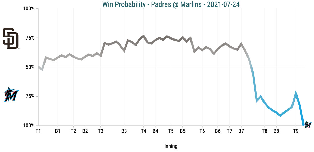 Win Probability Chart - Padres @ Marlins