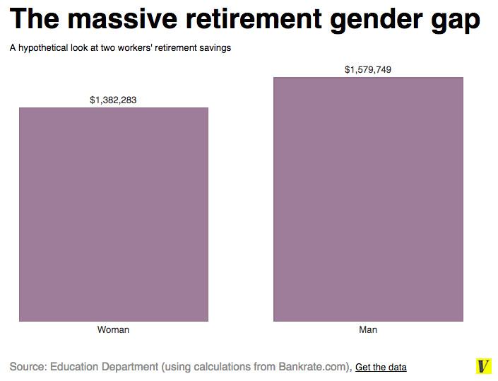 Retirement gender gap corrected