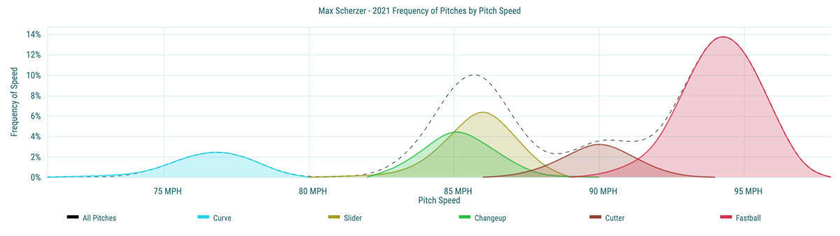 Max Scherzer - 2021 Frequency of Pitches by Pitch Speed