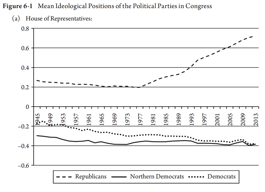 Party Ideology in the House of Representatives