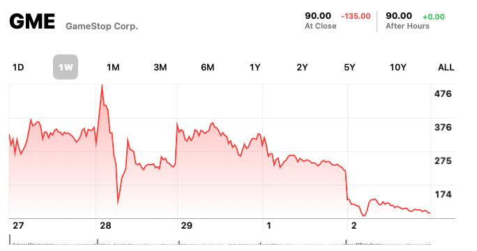 Les montagnes russes en stock GameStop sont arrivées au plongeon - The Verge
