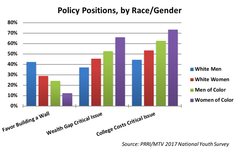 Deckman_Shames_graph_2 Will young women of color shape the Democratic Party?