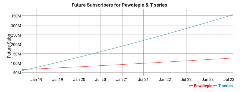 Pewdiepie's reign as the biggest YouTube channel may soon be