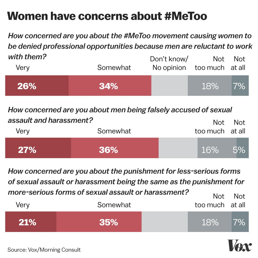 MeToo: why women are worried about the movement - Vox
