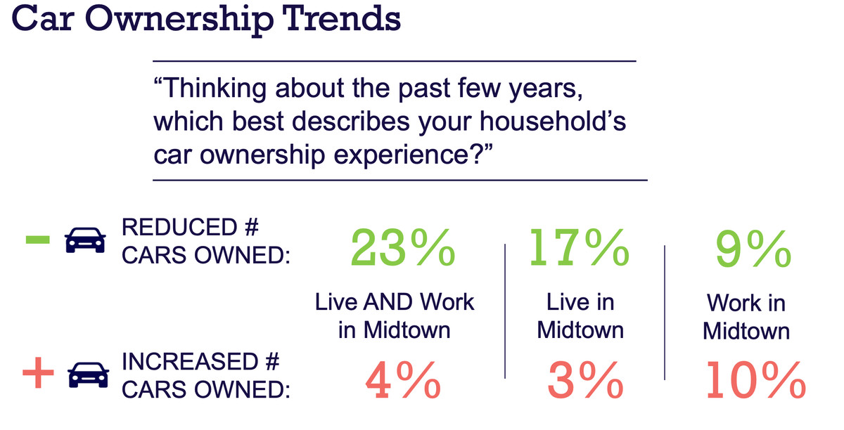 Report: Car ownership is on the decline in Midtown