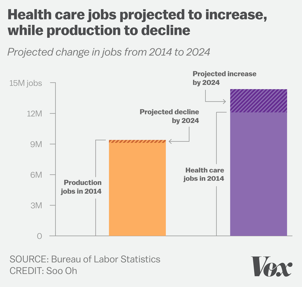 Health care jobs projected to increase, while production to decline