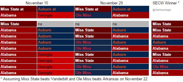SEC West Scenarios