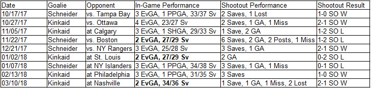 2017-18 Devils Goaltenders Shootout Game-by-Game
