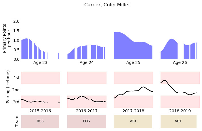 Elevating Colin Miller's role shouldn't be a concern for the Sabres