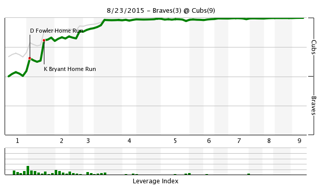 Game 122 Chart 2015