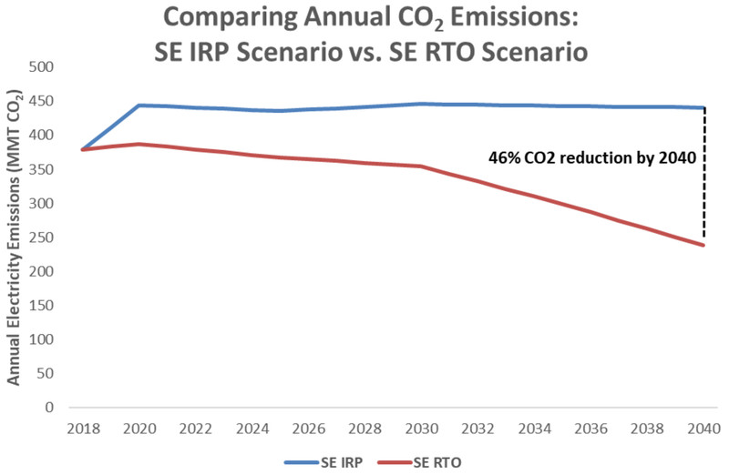 A comparison of annual CO2 emissions in the South under a IRP and RTO scenario.