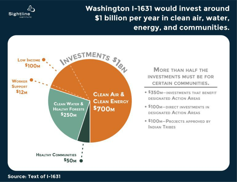Washington I-1631 results: price on carbon emissions fails to pass - Vox