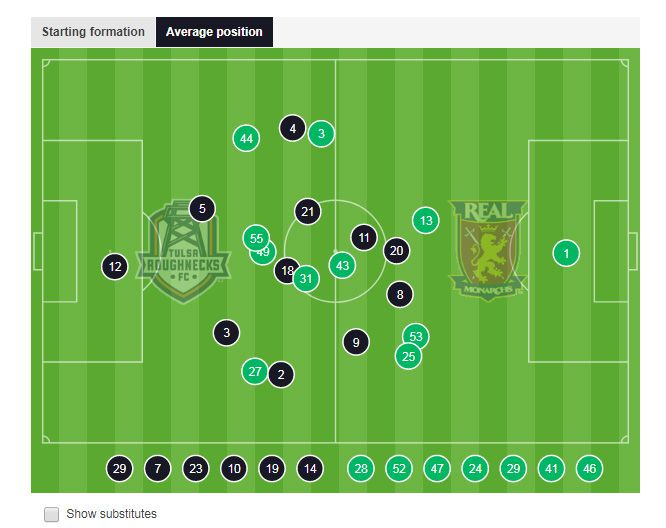 Average position of players in Tulas Monarchs match