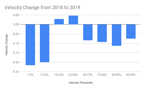 Fastballs are getting slower (just a little)