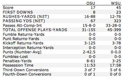 WSU-OSU first half box score