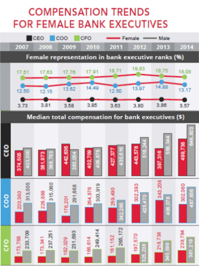 Compensation trends for female bank executives