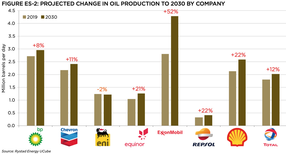A chart showing major oil companies' planned increases in oil production. Exxon ranks the highest.