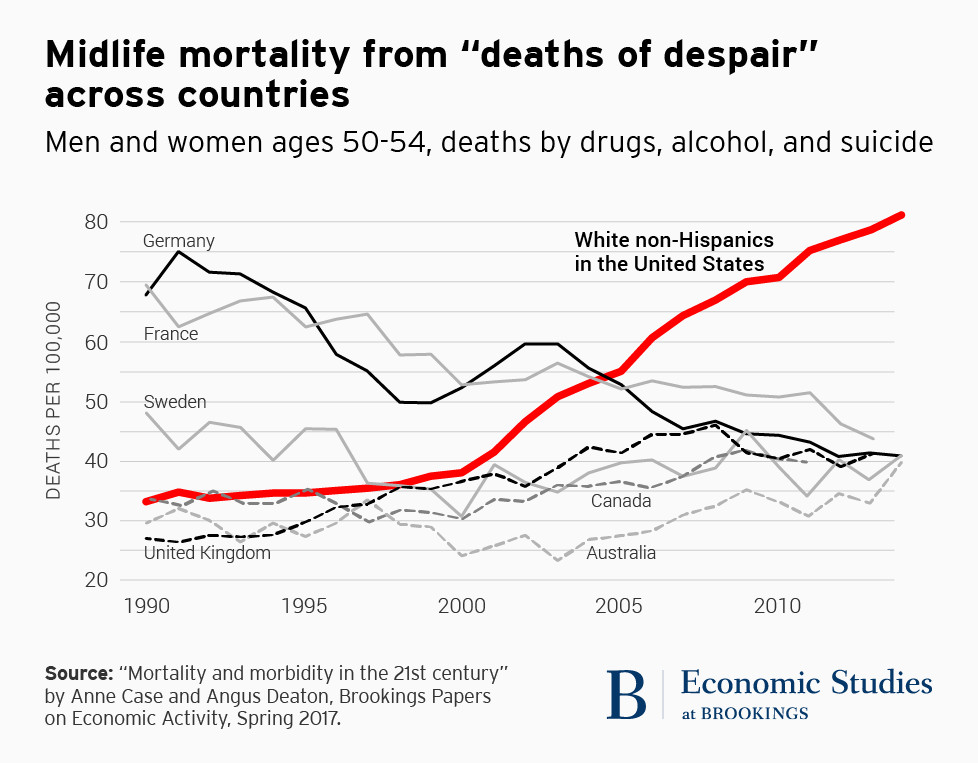 Why the white middle class is dying faster, explained in 6 ...