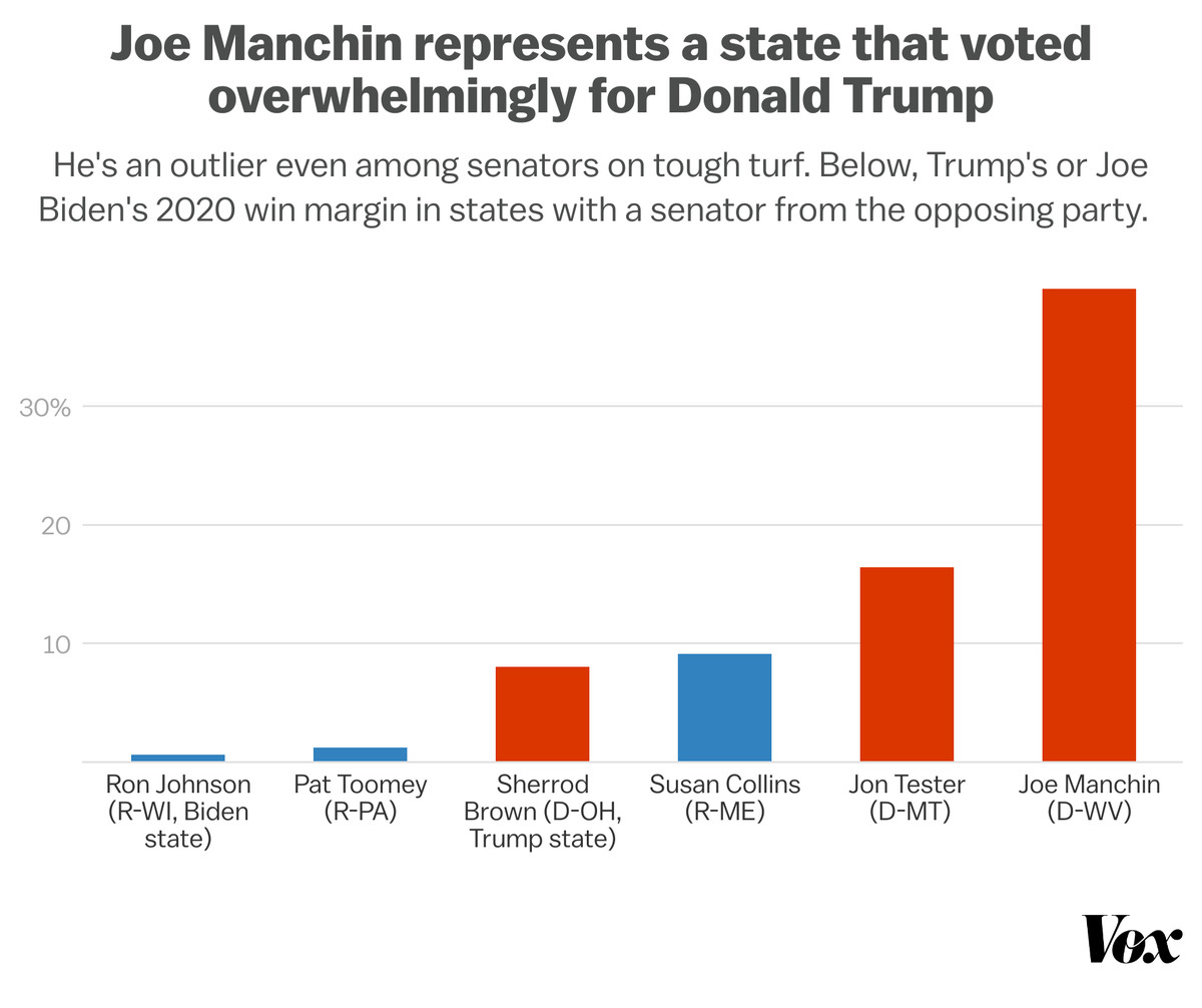 Chart: Joe Manchin is an outlier even among senators on tough turf, seen in Trump's or Joe Biden's 2020 win margin in states with a senator from the opposing party.
