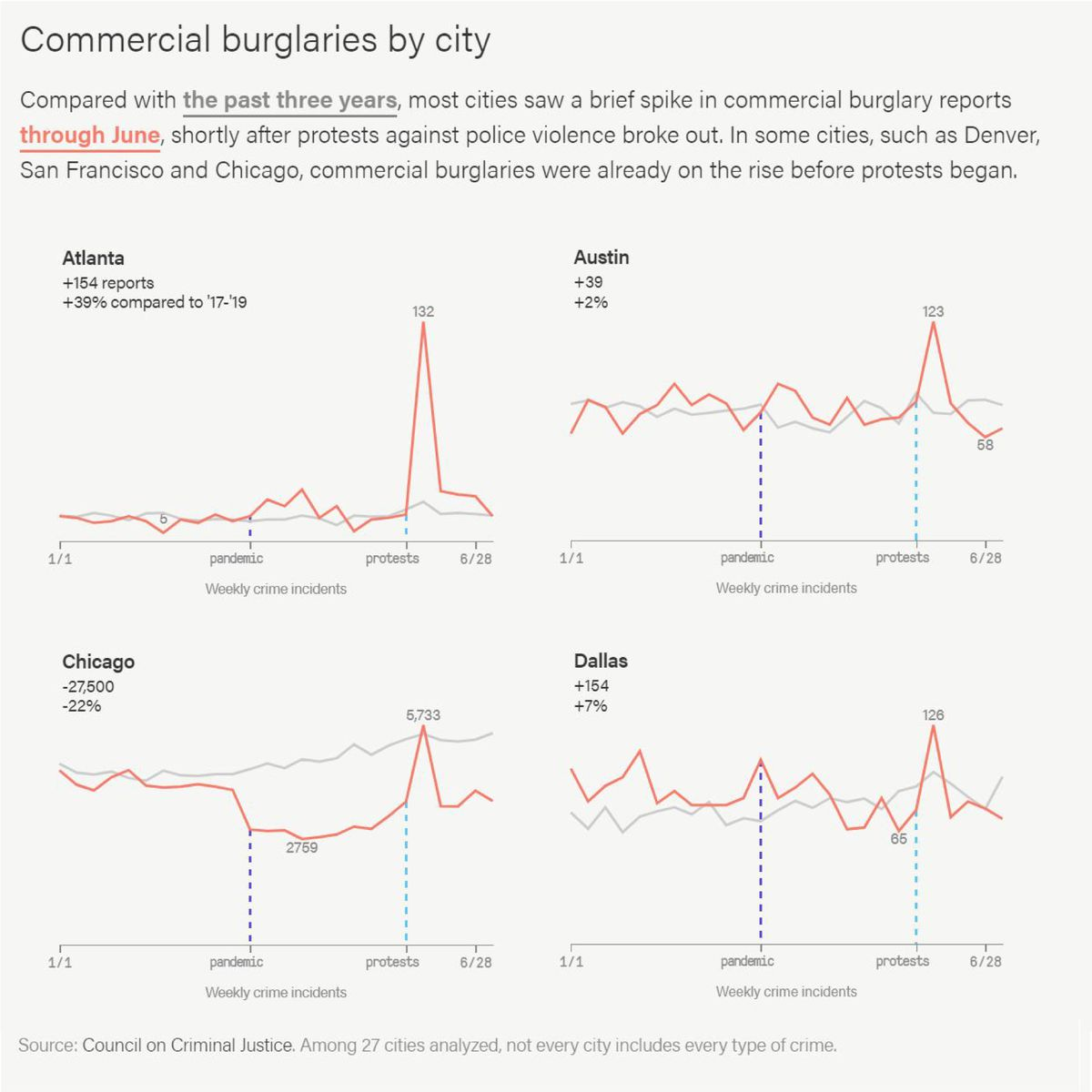 Compared with the past three years, most cities saw a brief spike in commercial burglary reports through June, shortly after protests against police violence broke out. In some cities, such as Denver, San Francisco and Chicago, commercial burglaries were already on the rise before protests began.