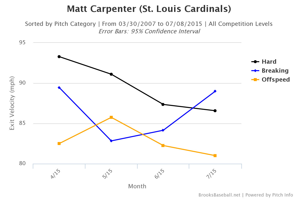 carp-hit-chart