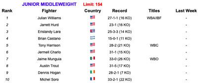 154 51419.0 - BLH Rankings (May 14, 2019): Williams claims top spot at 154