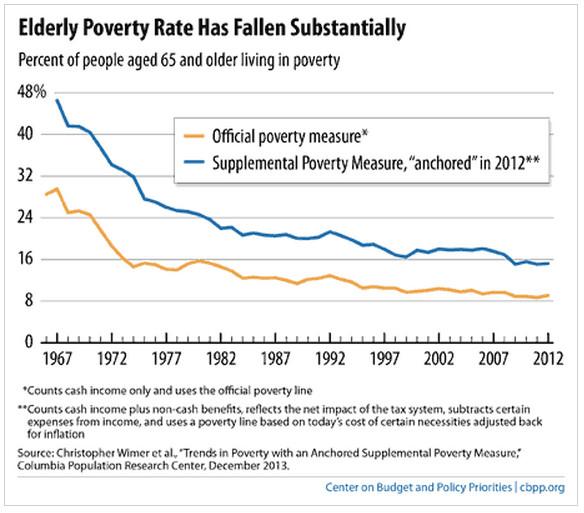 poverty elderly