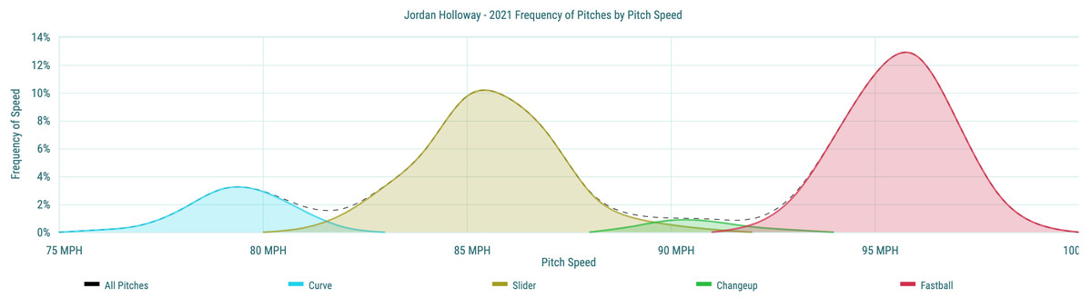Jordan Holloway- 2021 Frequency of Pitches by Pitch Speed