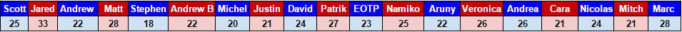 Gregoire 2016 T25U25 votes