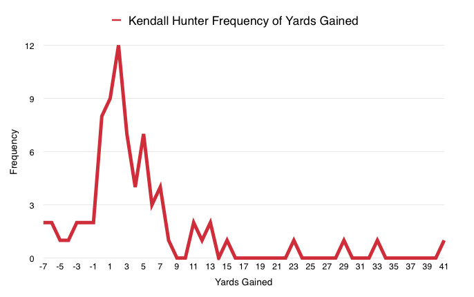 Kendall Hunter Frequency of Yards Gained
