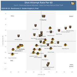 On-Ice Shot Attempt Rates per 60, 5 on 5