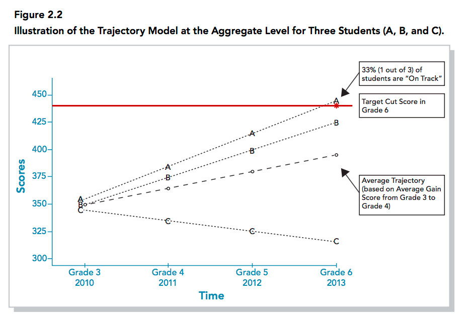 """Under a growth-to-proficiency model, Student A would be considered on track to proficiency by grade 6 based on the growth from grades 3 to 4, but students B and C would not. (Image: Ho's """"A Practitioner's Guide to Growth Models"""")"""