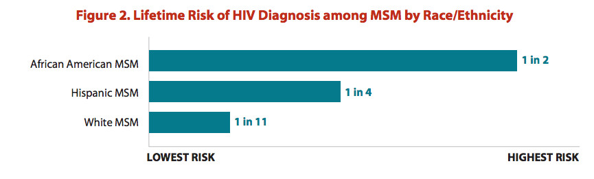 Black gay men are at the greatest risk for HIV.