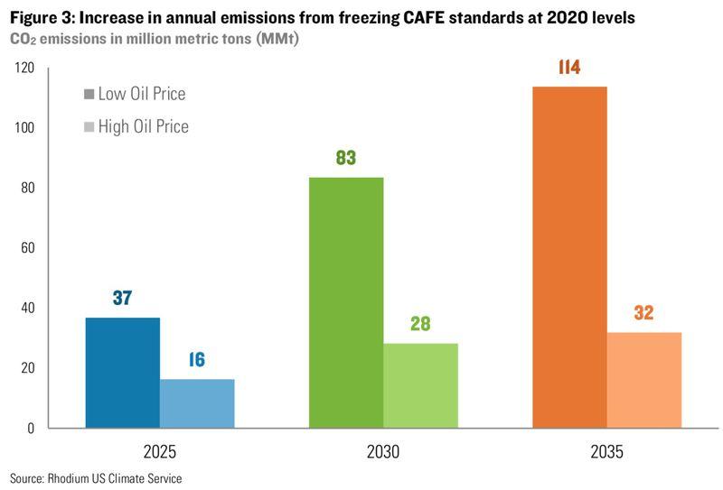 RHG: emissions
