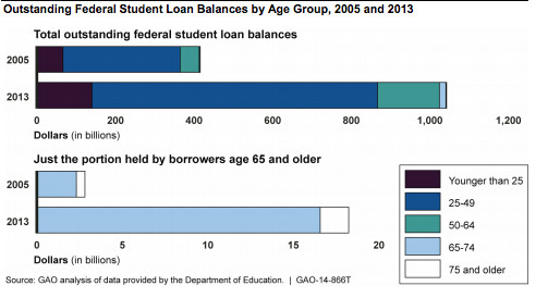 chart on old people with debt